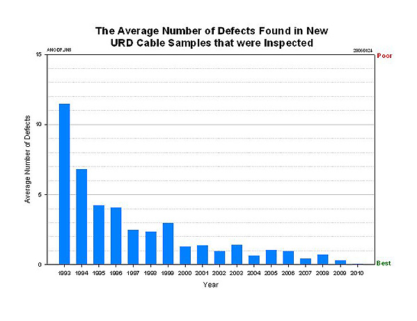 URD Average Number of Defects Found